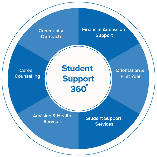 Student Support Lifecycle